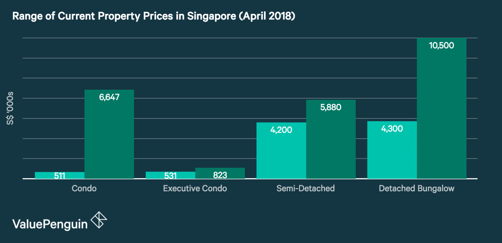 This graph shows the low and high property prices for a variety of Singaporean dwelling types