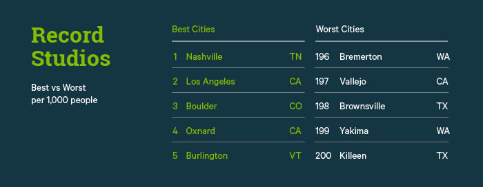 Record Studios Best vs. Worst Cities