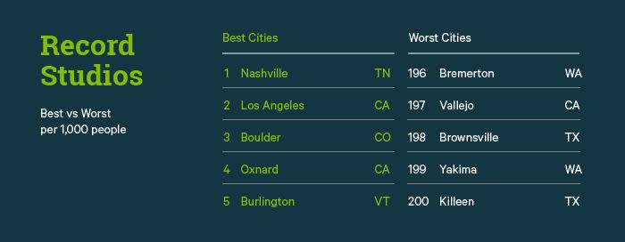 Record Studios Best vs. Worst Cities