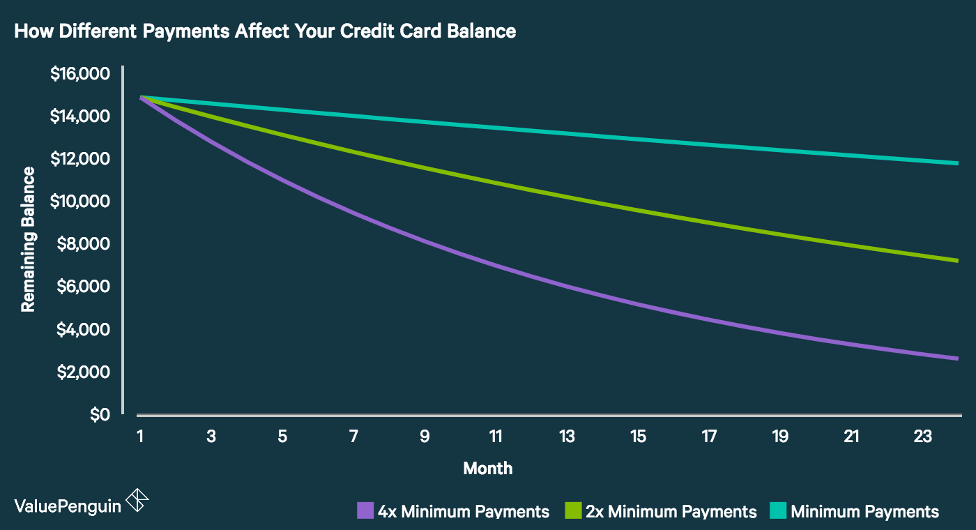 A graph showing how quickly your credit card balance will go down with different repayment schedules.