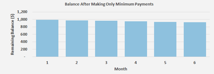 This graph shows how little the balance decreases in making minimum payments