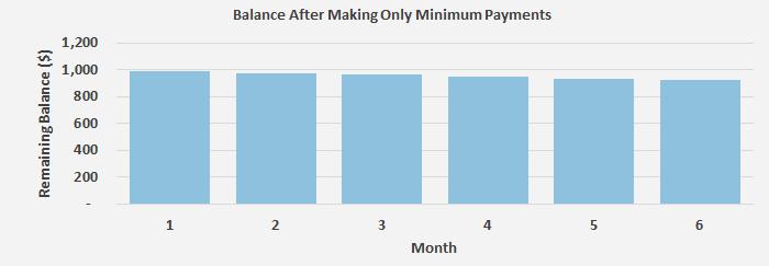 Understanding Your Credit Card Bill - ValuePenguin
