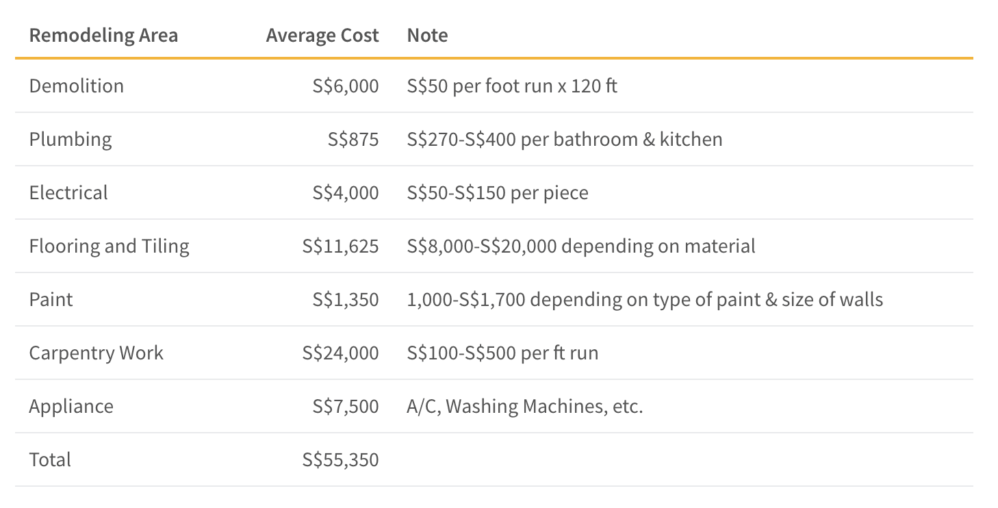 This table shows the average cost of renovating your flat