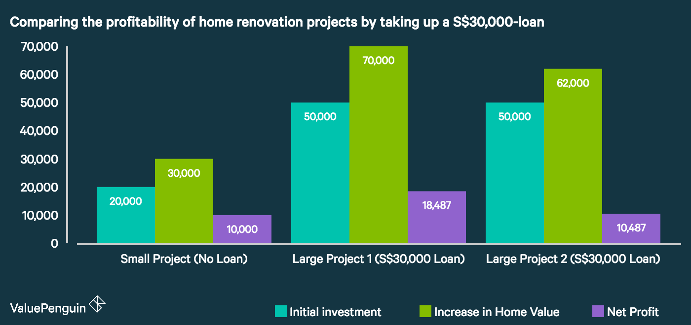 this chart compares the cost and profitability of taking up a $30,000 loan to expand a home renovation project in Singapore