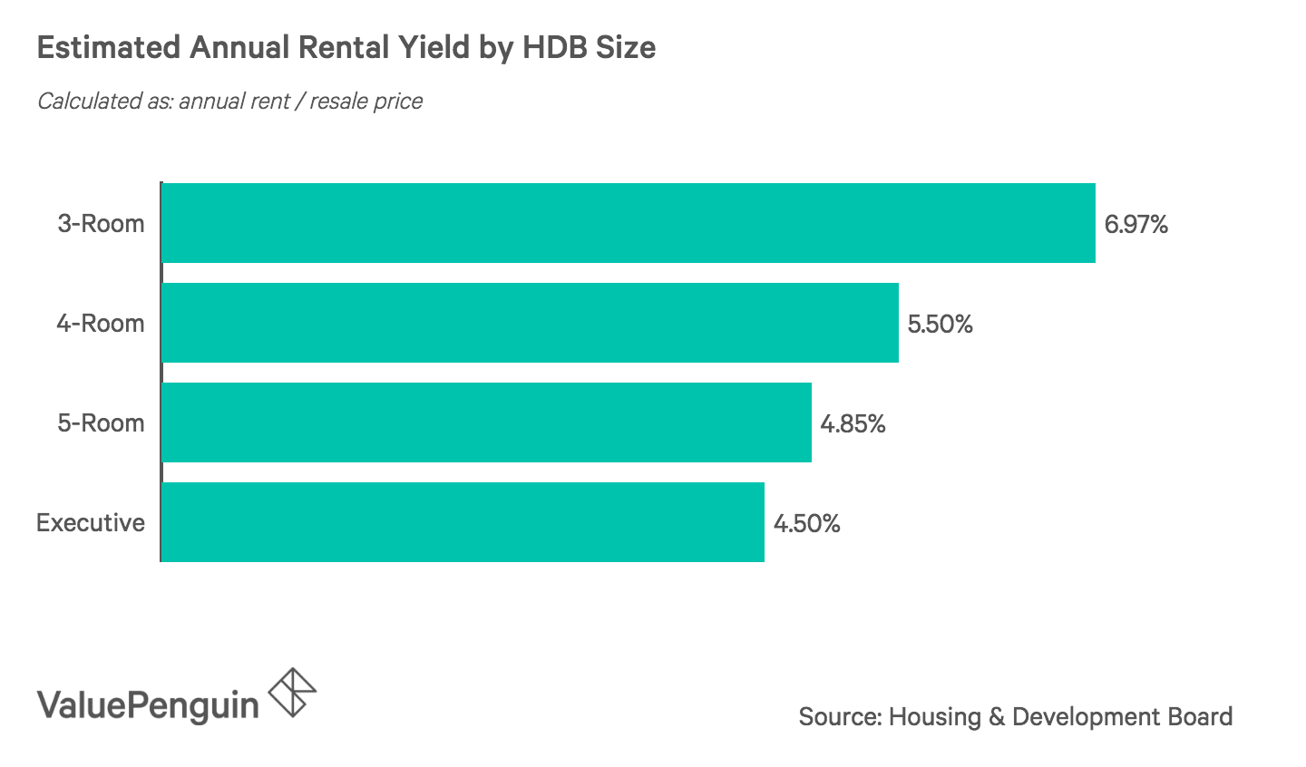 Estimated Annual Rental Yield by HDB Size