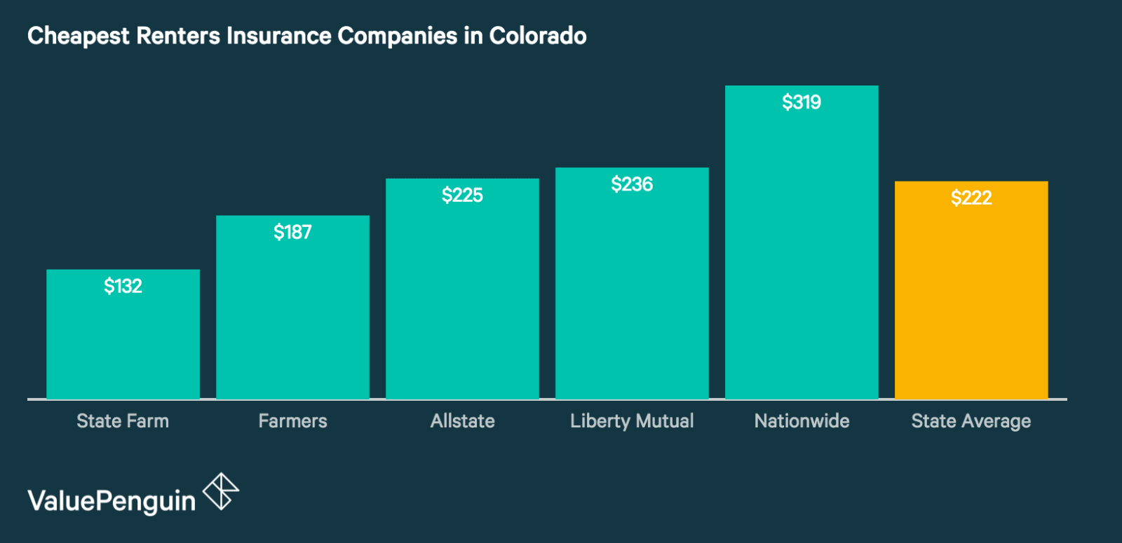 Most Affordable Renters Insurance Companies in Colorado