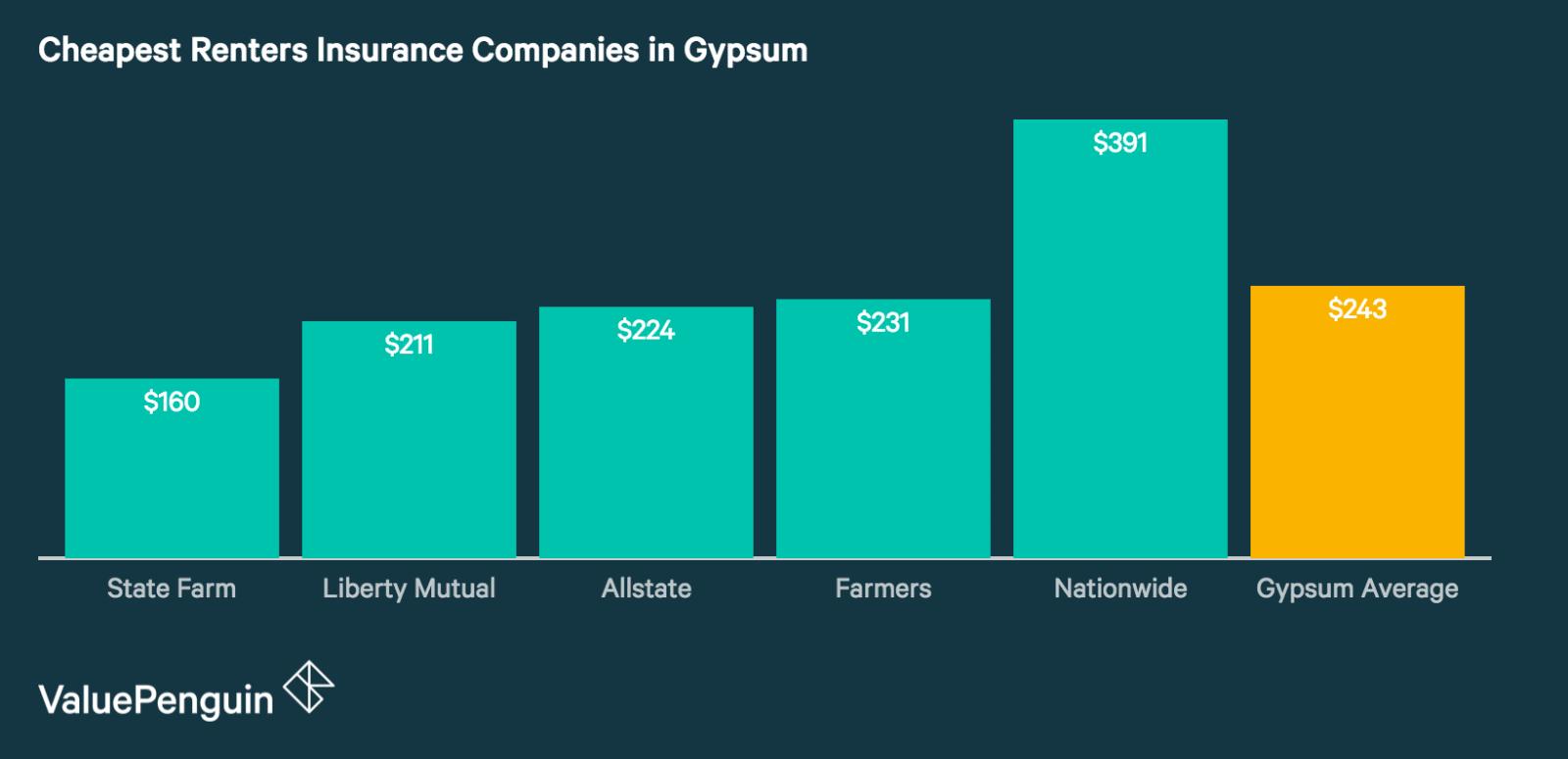 Average Renters Insurance Premiums in Gypsum