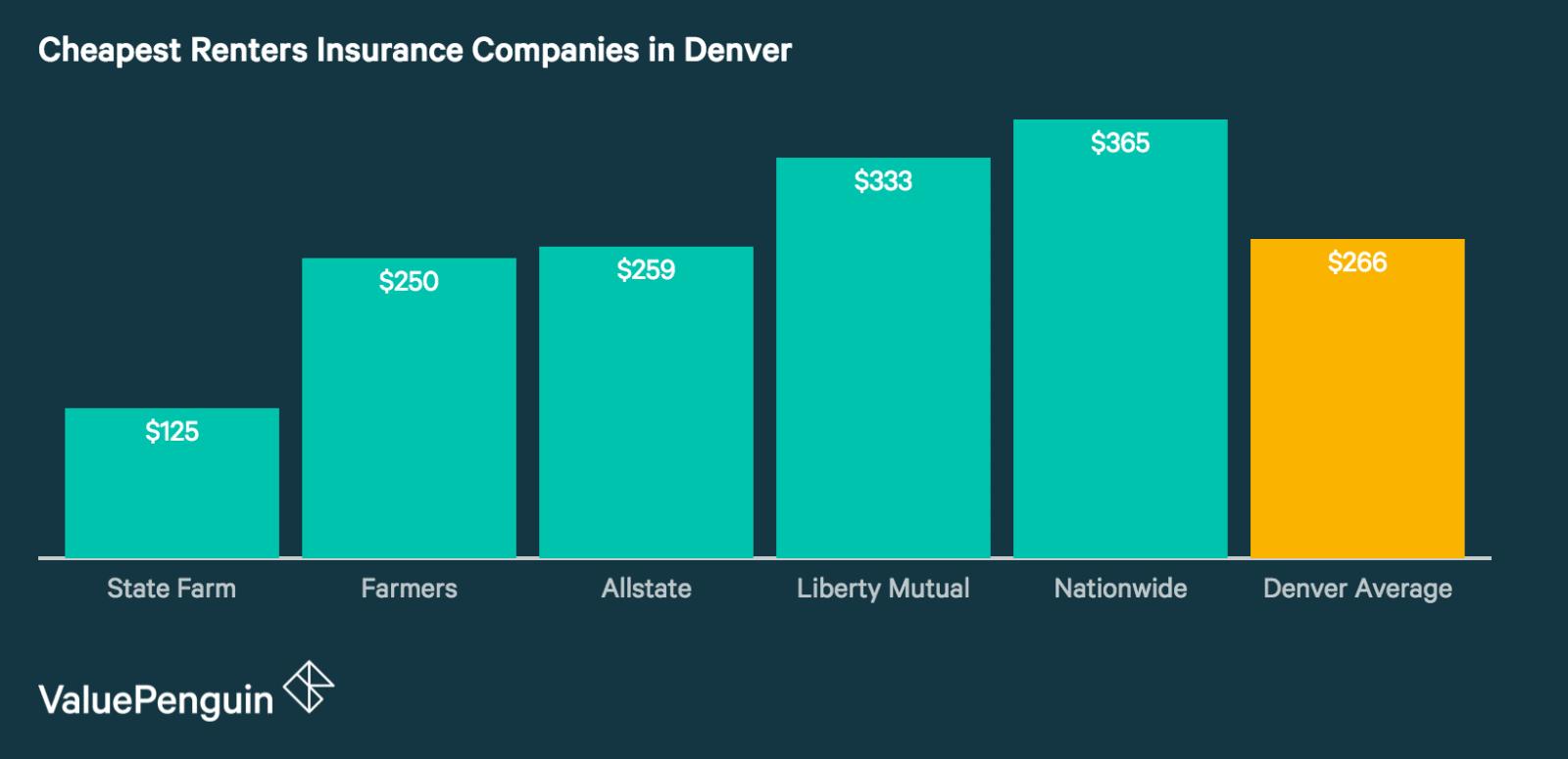 Best Renters Insurance Companies in Denver