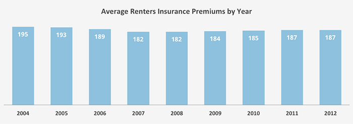This graph shows how the average rates for renters insurance have changed since 2004