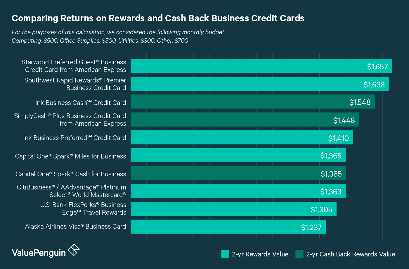 How the cash back and rewards business credit cards compare to one another in terms of rewards.