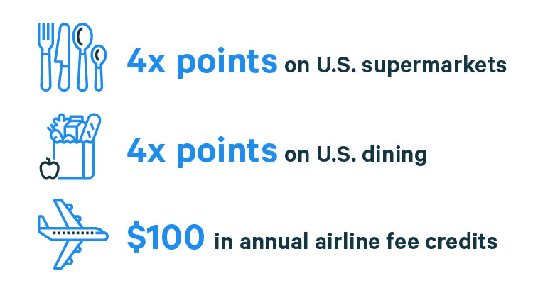 rewards rates for the Amex Gold