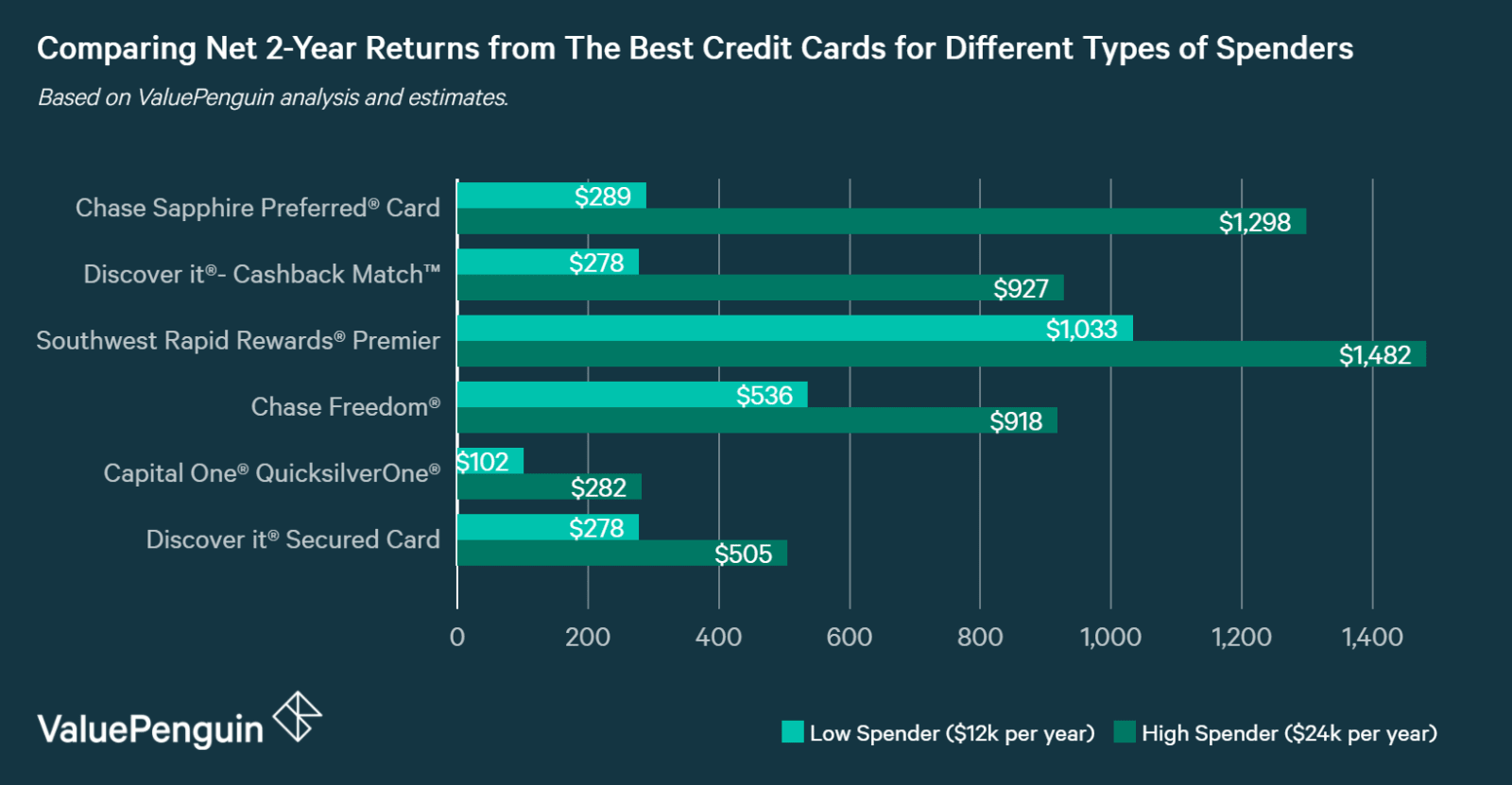 If You Want To Determine How Rewarding A Card Is Based On Your Spending Use Our Tool Above Roximate The Net Two Year Return Of Each Listed Here