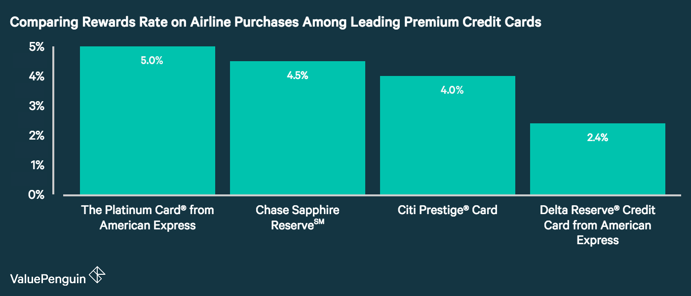 A bar graph showing different rewards rate for direct airfare purchases among different premium credit cards.