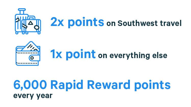 rewards rates for the Southwest Rapid Rewards credit card