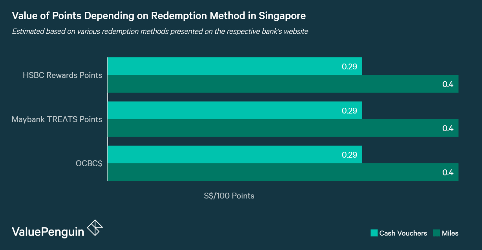 Points can be converted into cash vouchers at S$0.29 per 100 points vs S$0.40 per 100 points for miles
