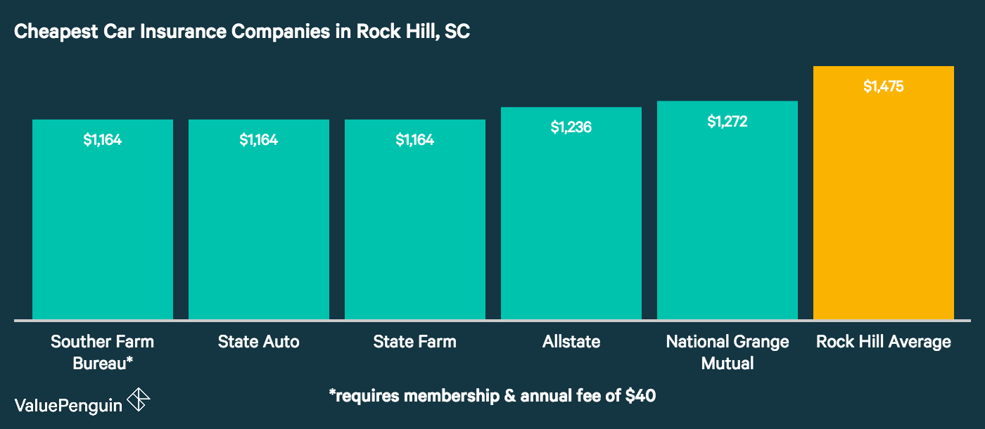 This chart lays out some of the car insurance companies in Rock Hill with the lowest rates for our sample drivers