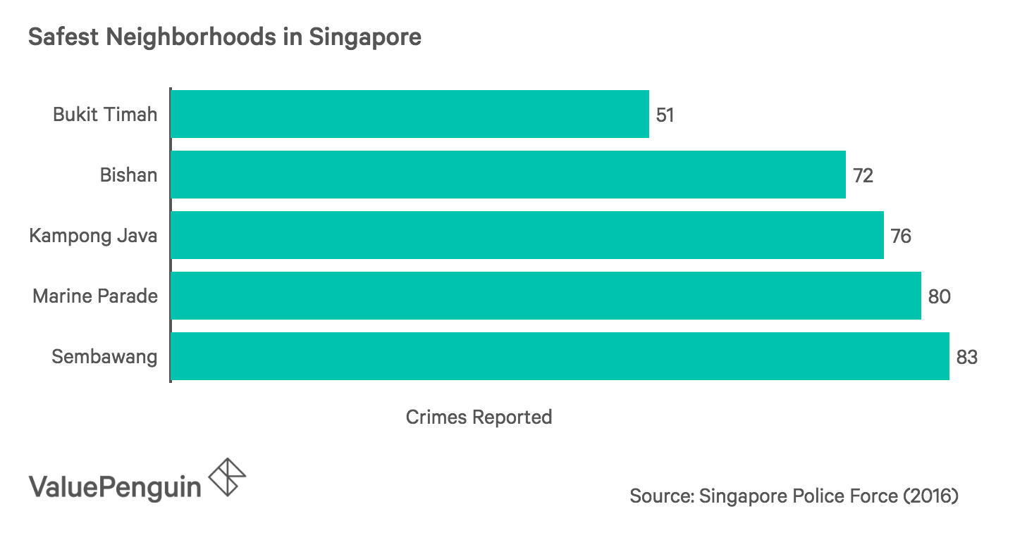 Safest Neighbourhoods in Singapore