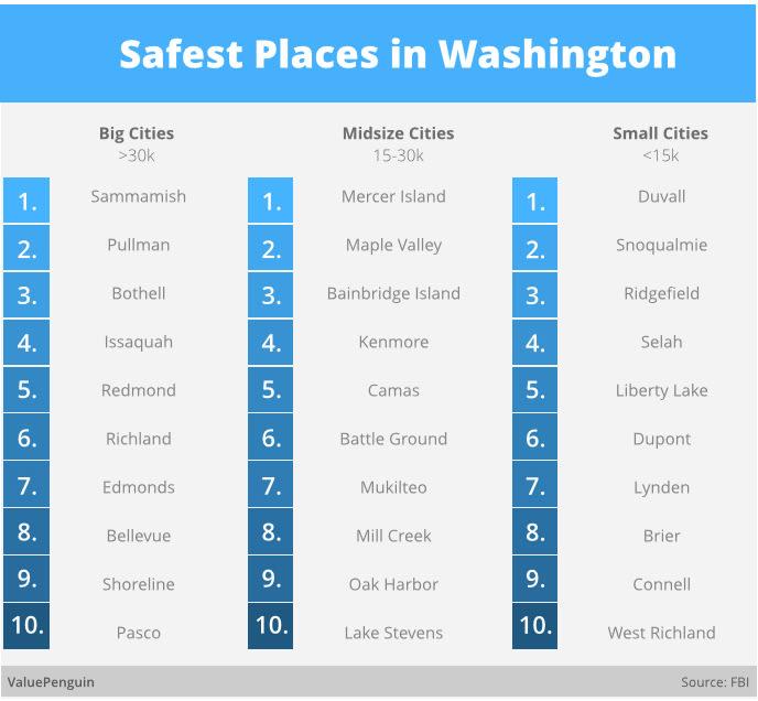 Safest Places in Washington