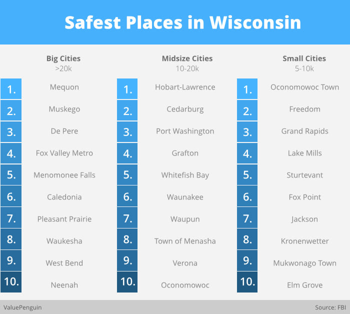 Safest Place in Wisconsin