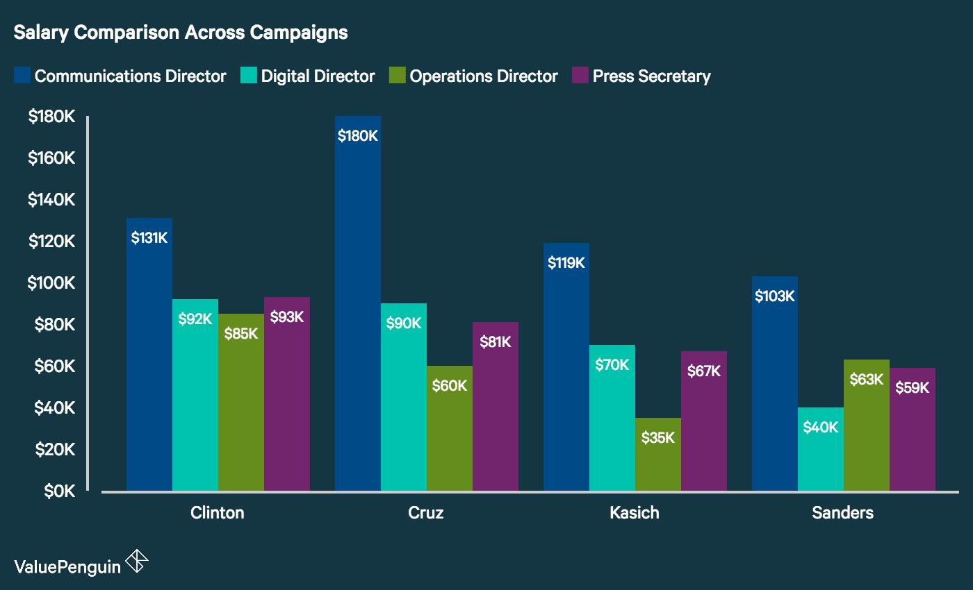 Salary Comparison Across Campaigns