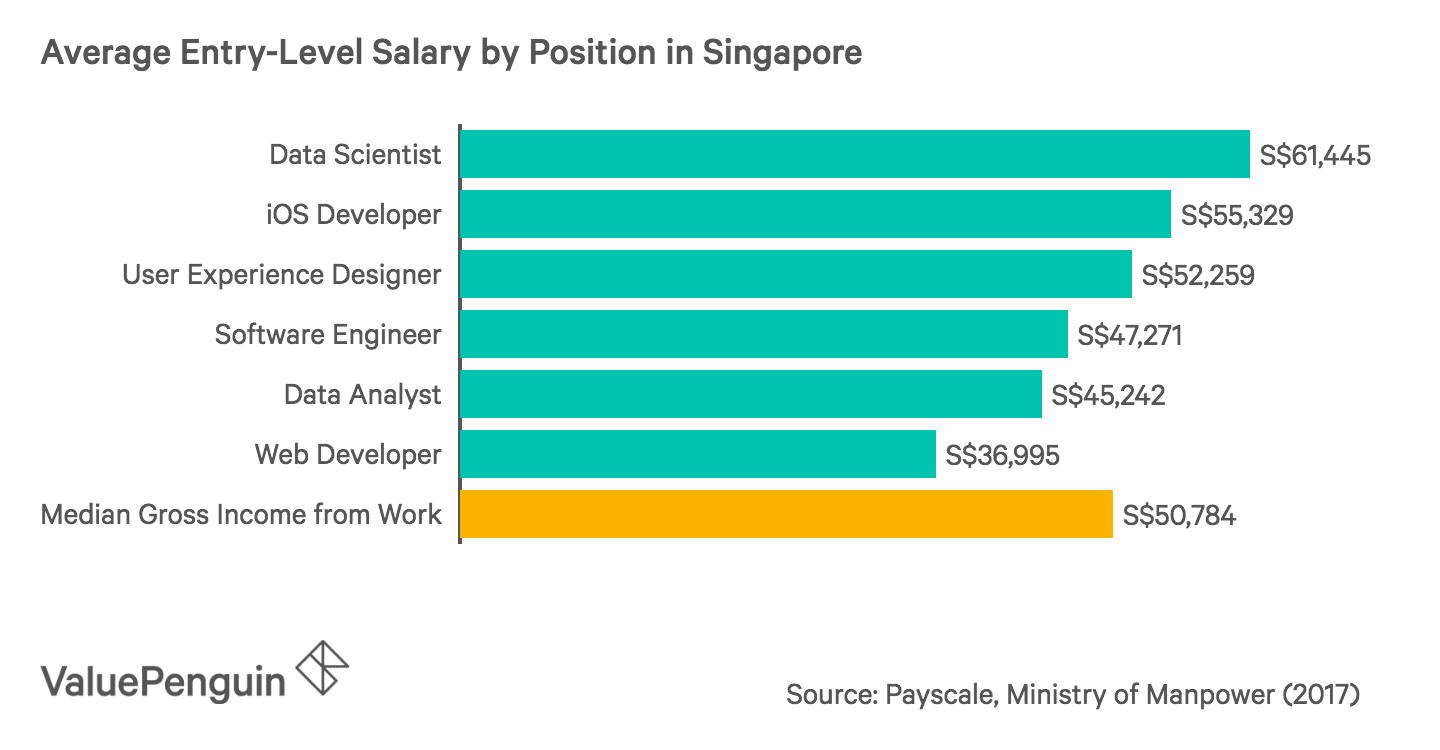 Average Entry-Level Salary by Position in Singapore