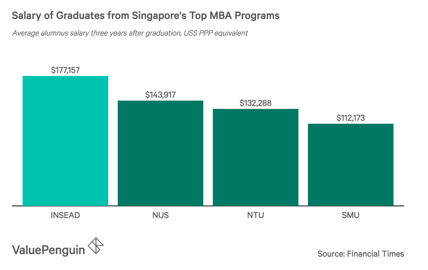 Salary of Graduates from Singapore's Top MBA Programs
