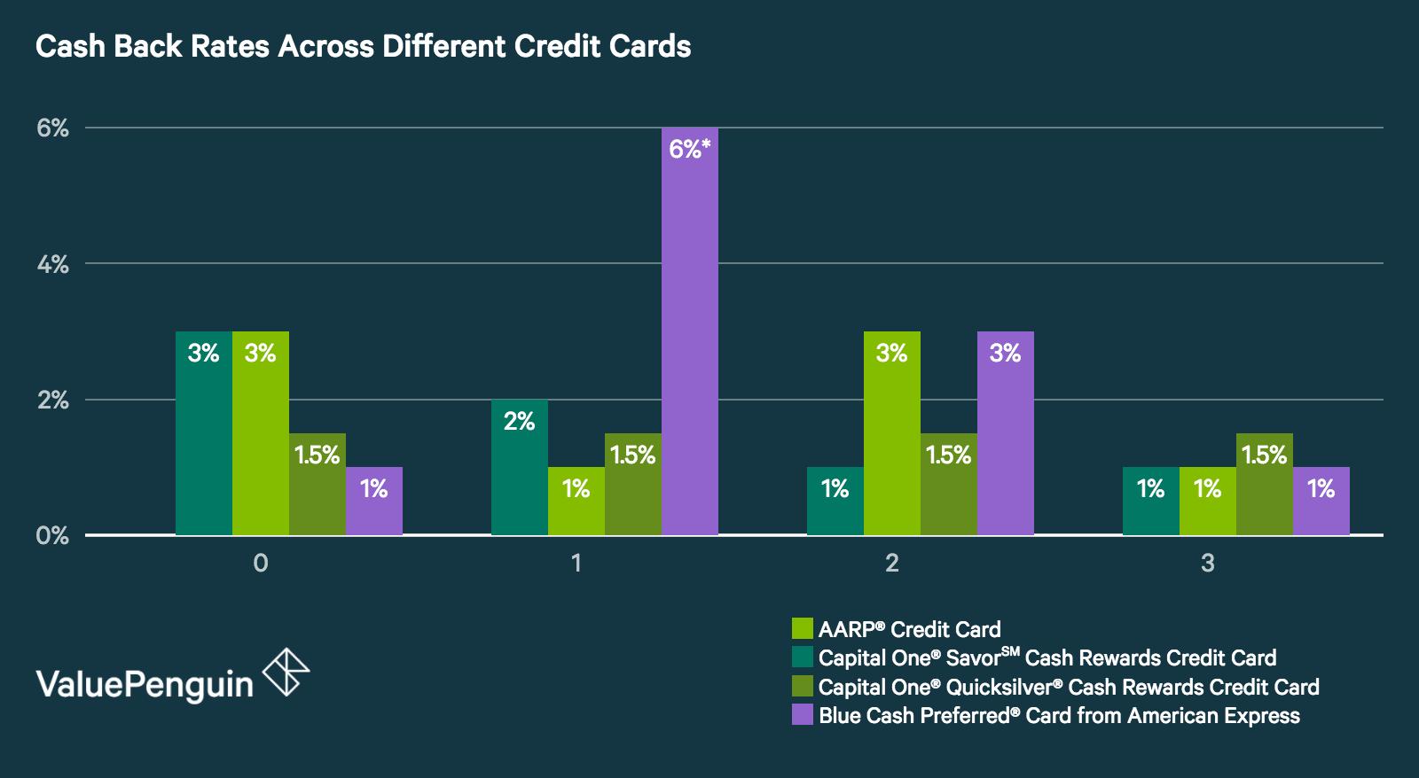 Capital One Savor Cash Rewards Credit Card - Should You Apply ...