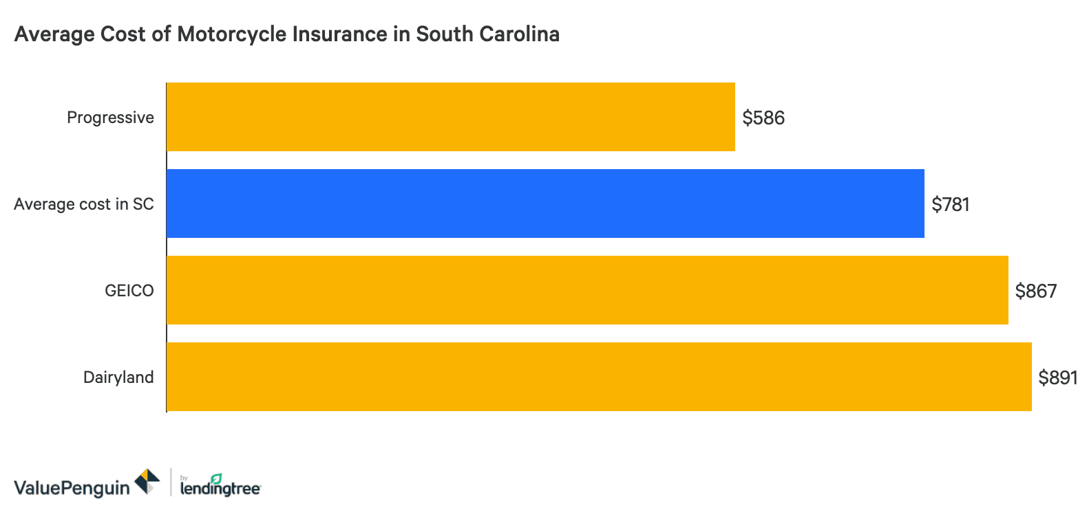 The Best Cheap Motorcycle Insurance In South Carolina Valuepenguin