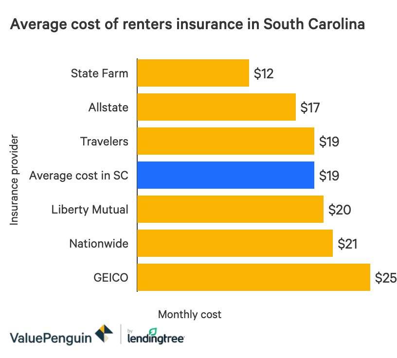 The Best Cheap Renters Insurance In South Carolina Valuepenguin