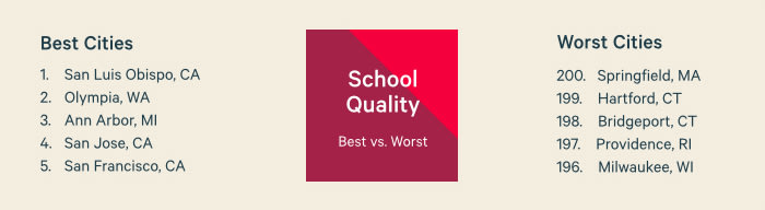 Best vs. Worst School Quality