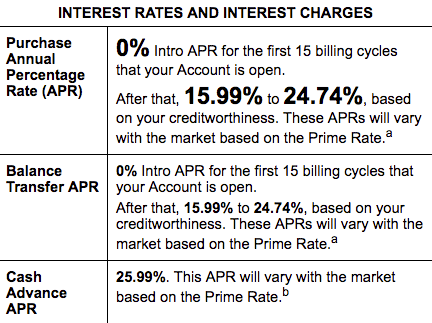 0 Apr Vs Deferred Interest Credit Cards