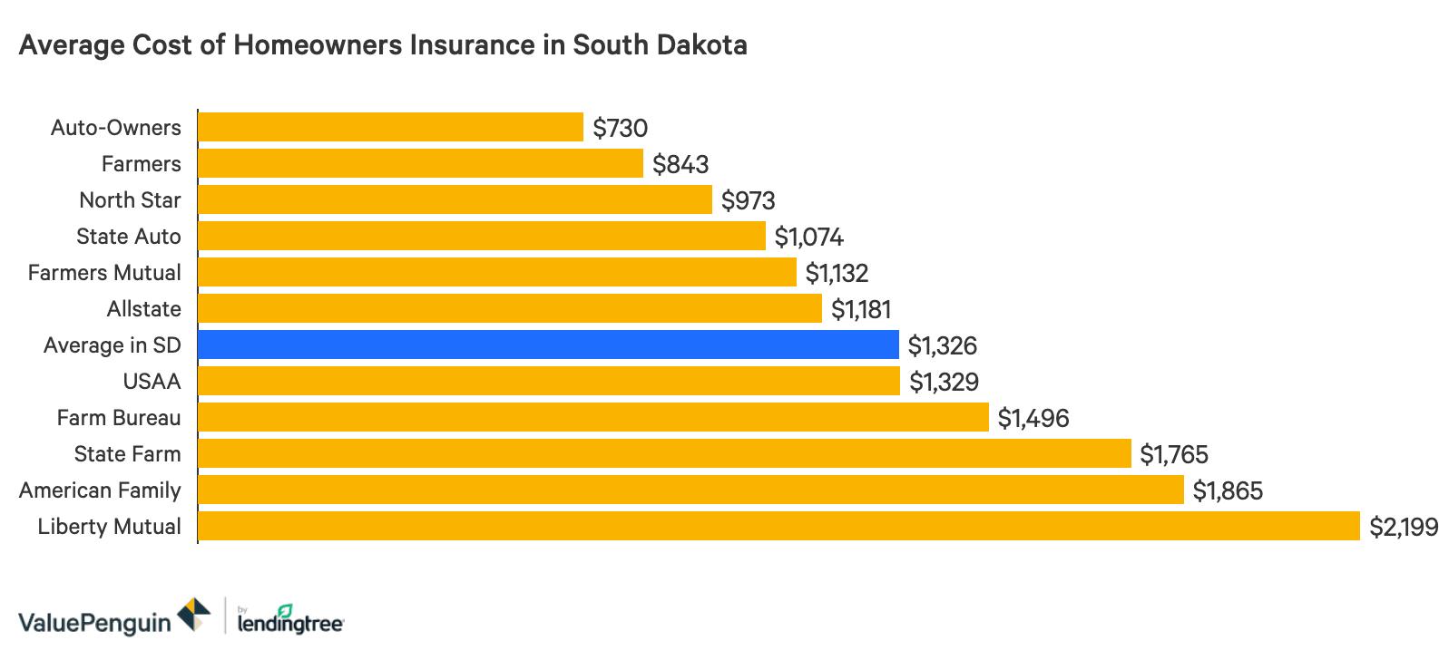 Best Homeowners Insurance Companies In South Dakota Valuepenguin
