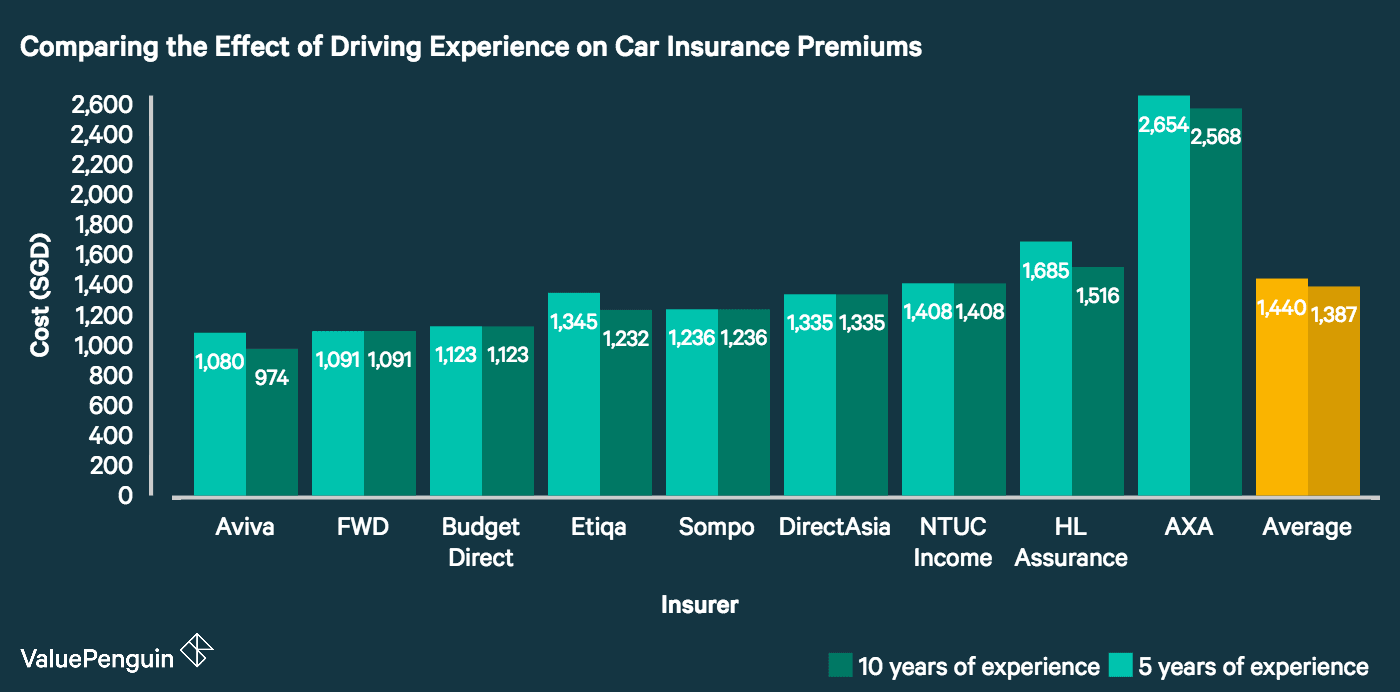 This graph compares the premiums quoted to a driver with 5 years of driving experience compared to the premiums quoted to a driver with 10 years of driving experience. It shows that Aviva, FWD and Budget Direct offer the cheapest prices, but Aviva, Etiqa, HL Assurance and AXA are the only insurers studied who actually decrease prices for more years of driving experience.