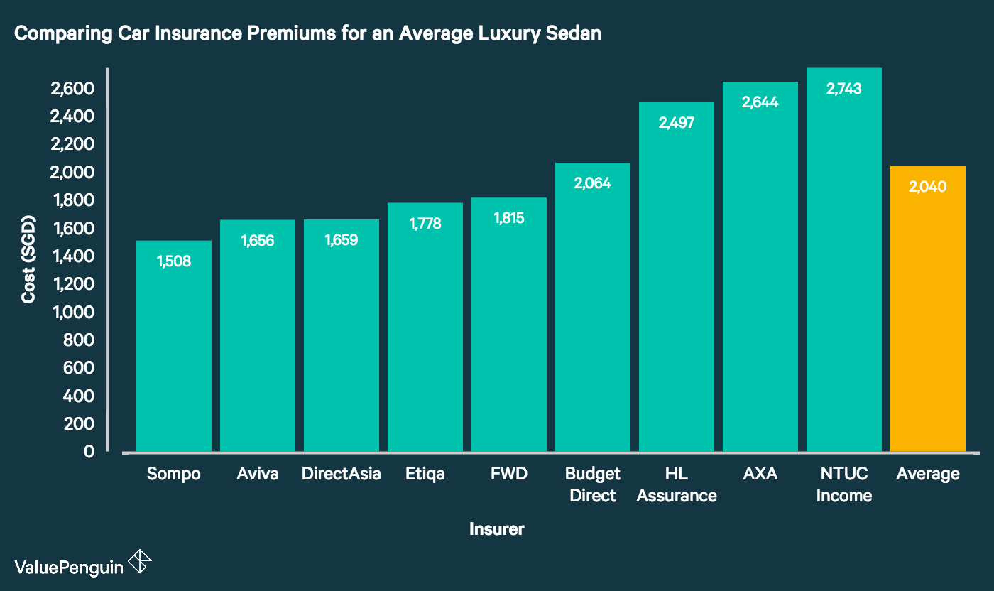 This graph compares car insurance rates offered by nine of Singapore's major insurance providers for the average luxury sedan. It demonstrates that Sompo, Aviva and DirectAsia lead the pack with the cheapest premiums on the market. Meanwhile, NTUC Income, AXA and HL Assurance have among the priciest premiums among the companies we studied.