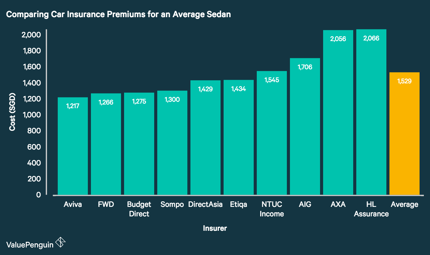 This graph compares car insurance rates offered by nine of Singapore's major insurance providers for the average compact sedan. It demonstrates that Aviva, FWD, Budget Direct and Sompo lead the pack with the cheapest premiums on the market. Meanwhile, AXA, HL Assurance (Hong Leong) and AIG have among the priciest premiums among the companies we studied.