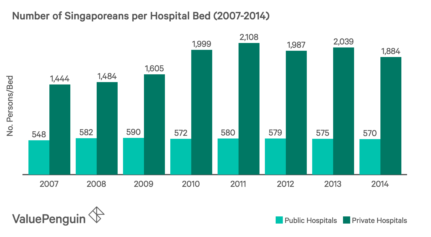 This graph shows the number of Singaporeans per hospital bed between the years of 2008-2014