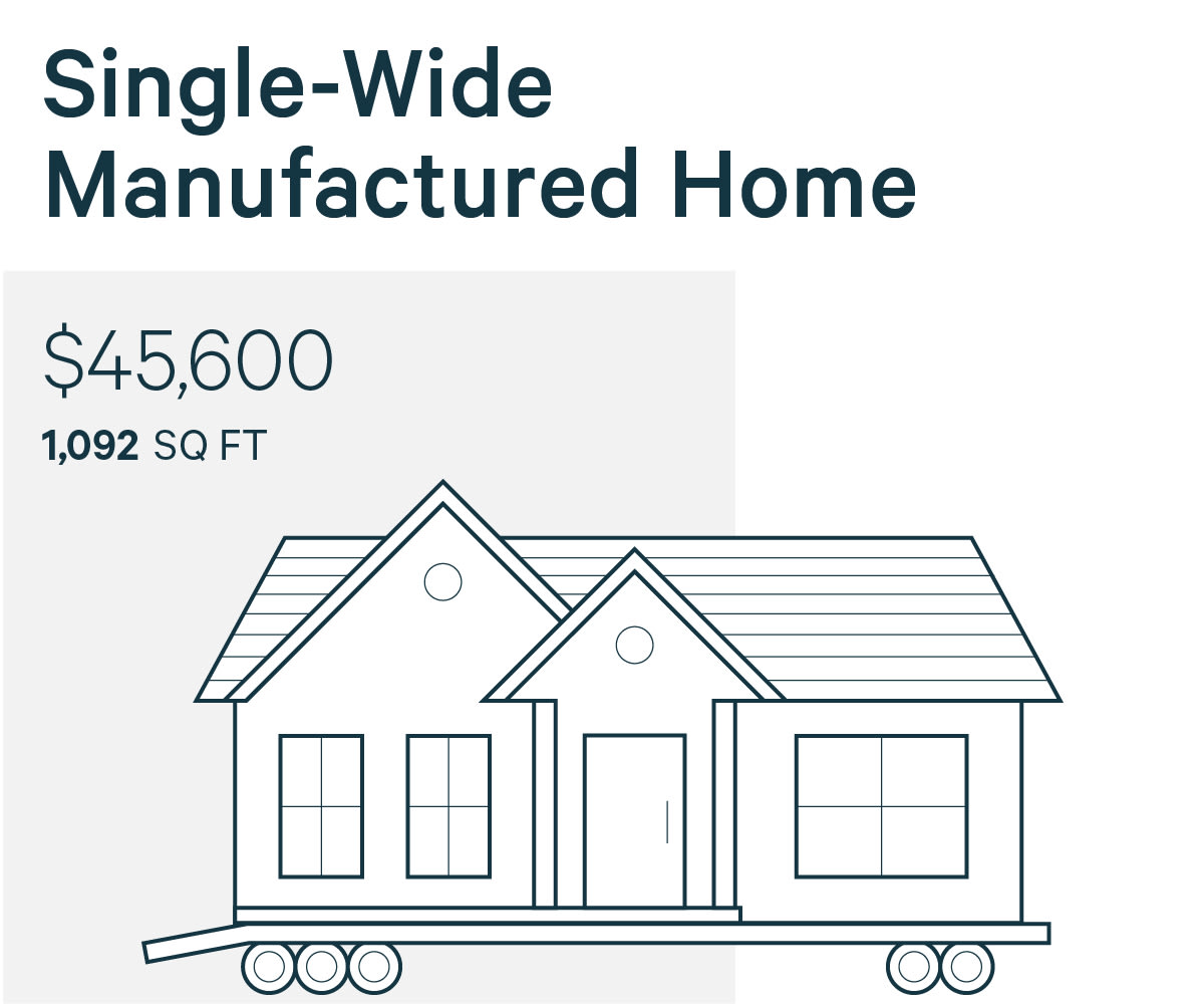 Manufactured Home Cost on contemporary home cost, panelized home cost, modular home foundation cost, trailer home cost, log home cost, prefab home cost, modular building cost,
