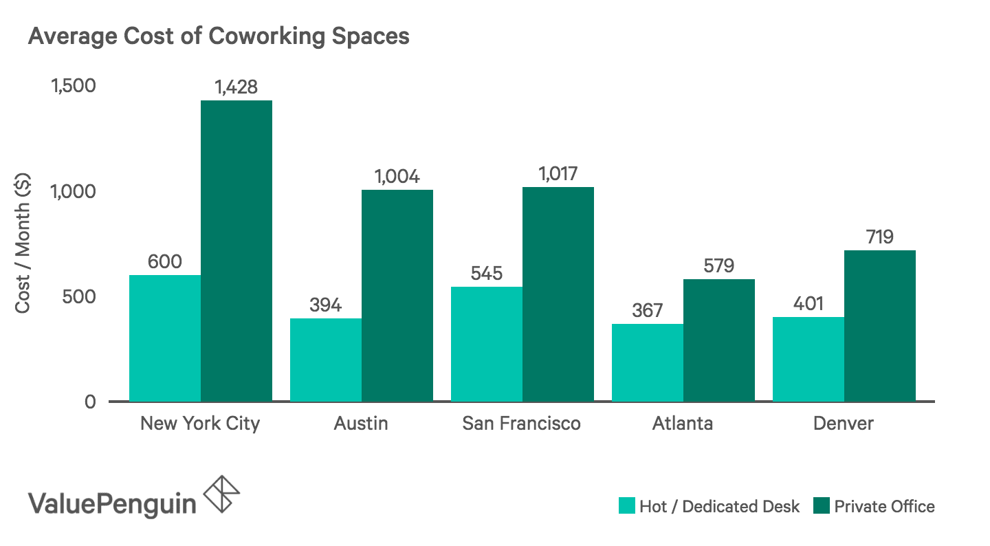 Average cost of coworking spaces across multiple cities