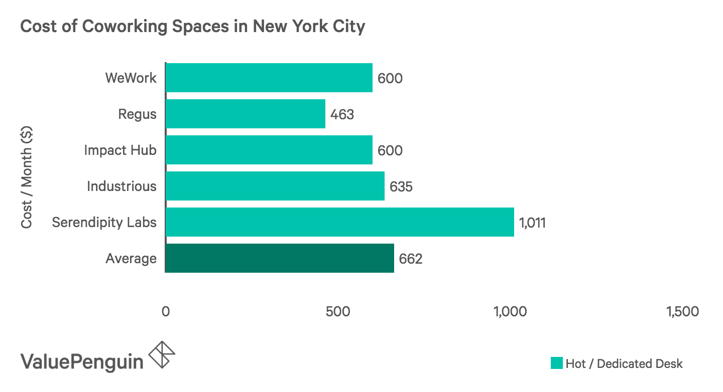 Cost of coworking spaces in NYC