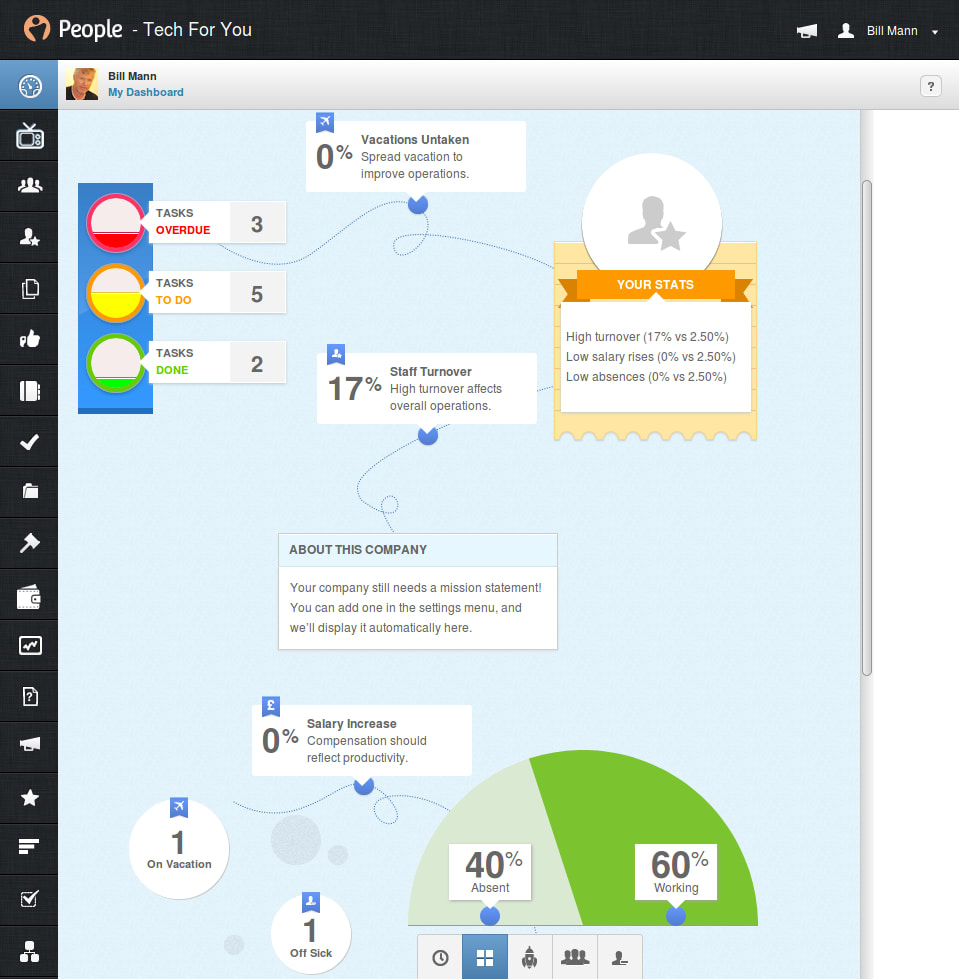 PeopleHR Review Dashboard