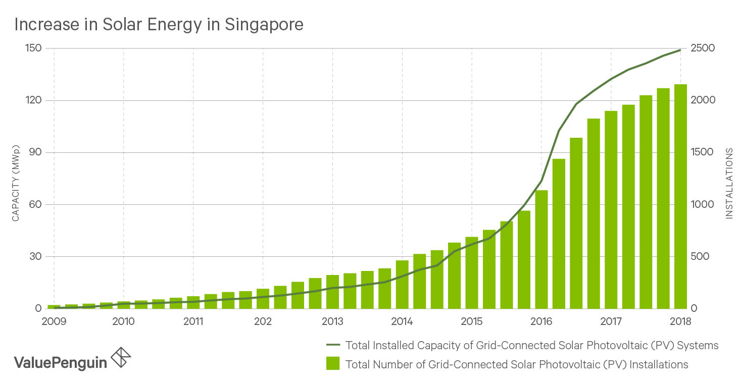 Increase in Solar Energy in Singapore