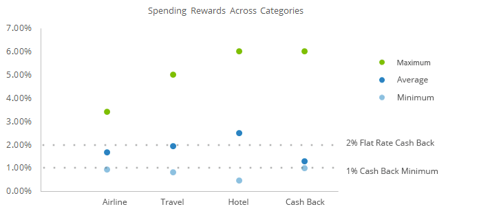 This graph compares the the amount of rewards rates consumers can earn on their credit card spending across each of the categories.