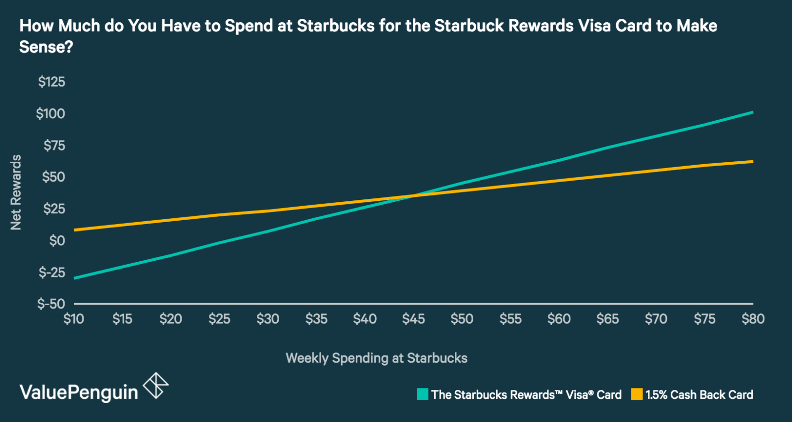 How Much do you Have to Spend at Starbucks for the Starbucks Rewards Card to be Worth It?