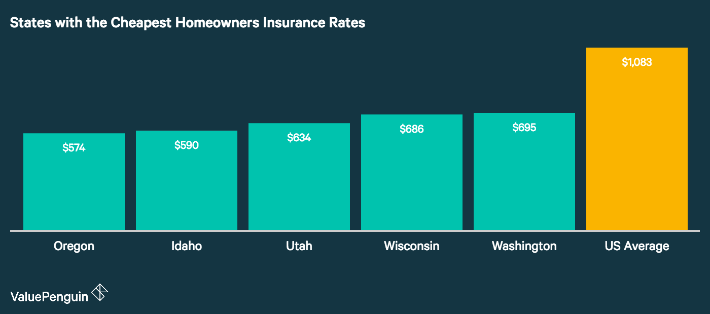 average cost of homeowners insurance (2017) - valuepenguin