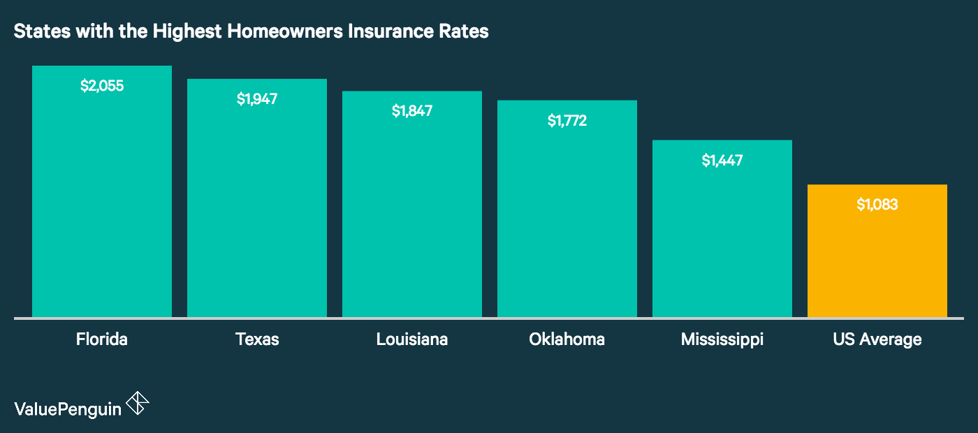 In this graph we rank the 5 states with the highest homeowners insurance costs