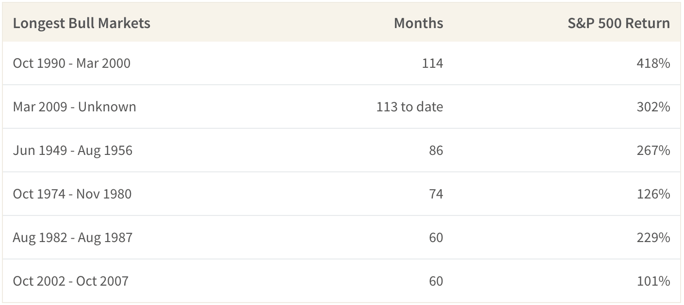 The longest bull market in history was 114 months so far.