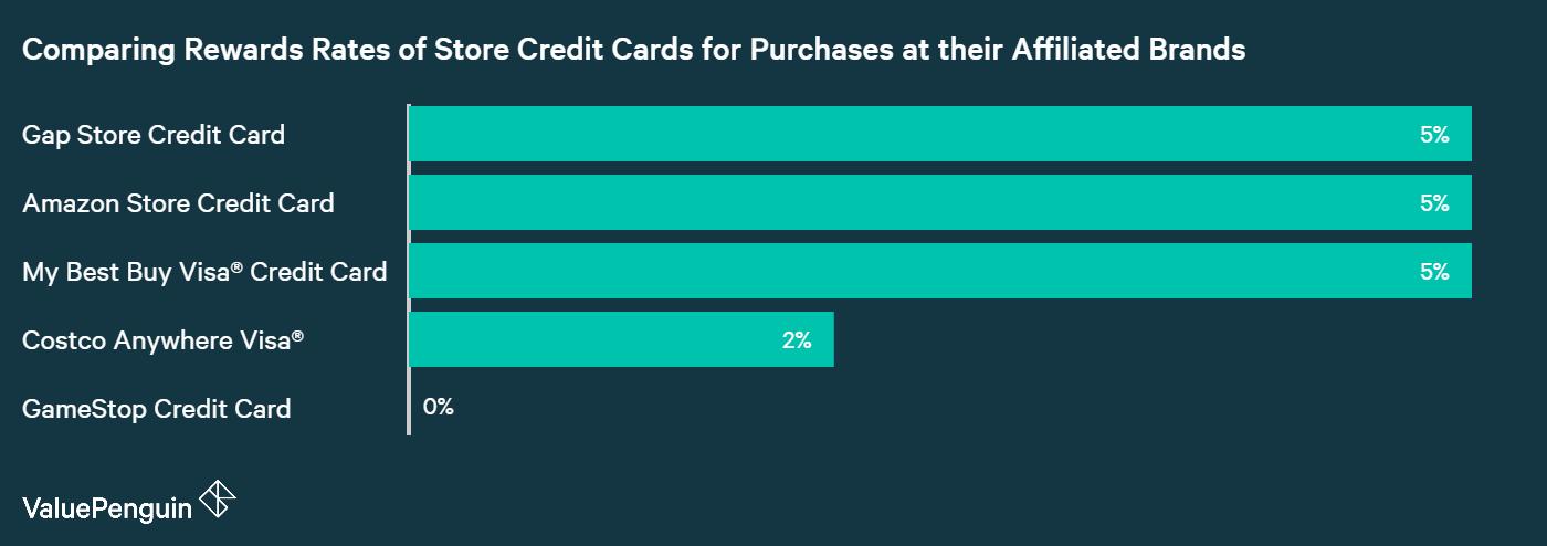 GameStop Credit Card: Poor Rewards & Good Alternatives