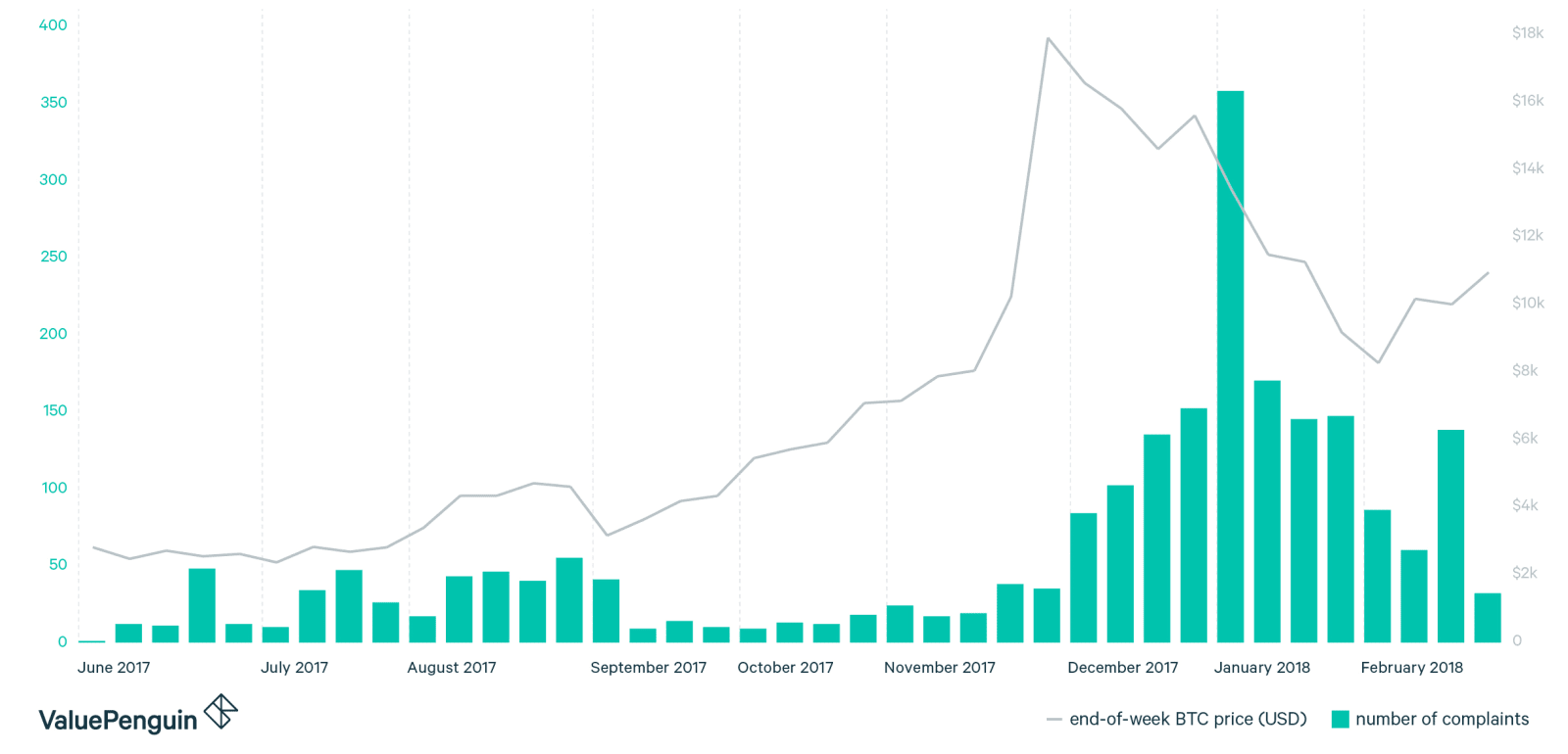 Coinbase Complaints vs Bitcoin Pricing