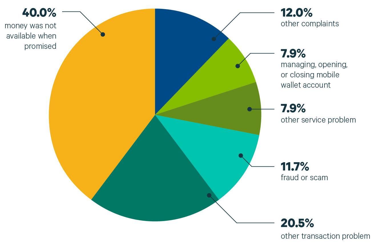 Top 5 Coinbase Complaints