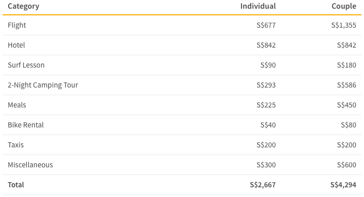 Cost of Australia exploration trip by category